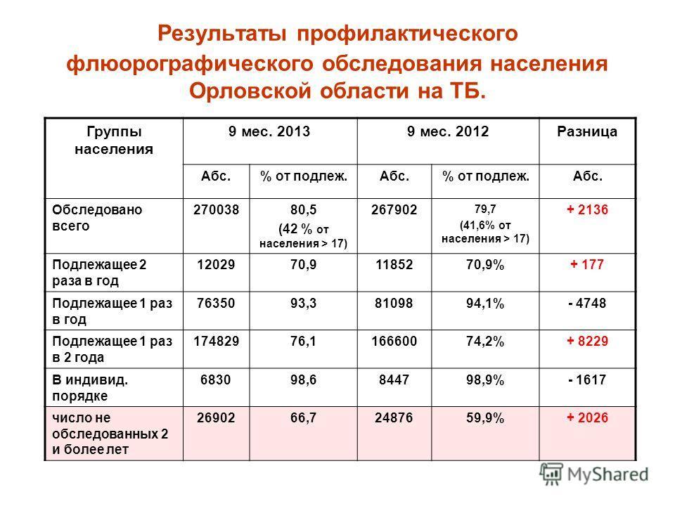Результаты профилактического флюорографического обследования населения Орловской области на ТБ. Группы населения 9 мес. 20139 мес. 2012Разница Абс.% от подлеж.Абс.% от подлеж.Абс. Обследовано всего 27003880,5 (42 % от населения > 17) 267902 79,7 (41,