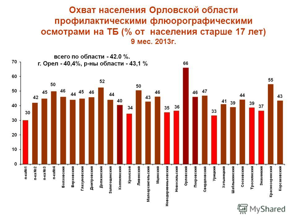 Охват населения Орловской области профилактическими флюорографическими осмотрами на ТБ (% от населения старше 17 лет) 9 мес. 2013г.