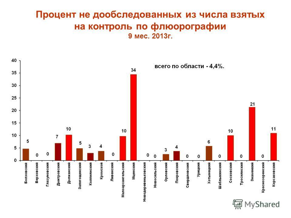 Процент не дообследованных из числа взятых на контроль по флюорографии 9 мес. 2013г.
