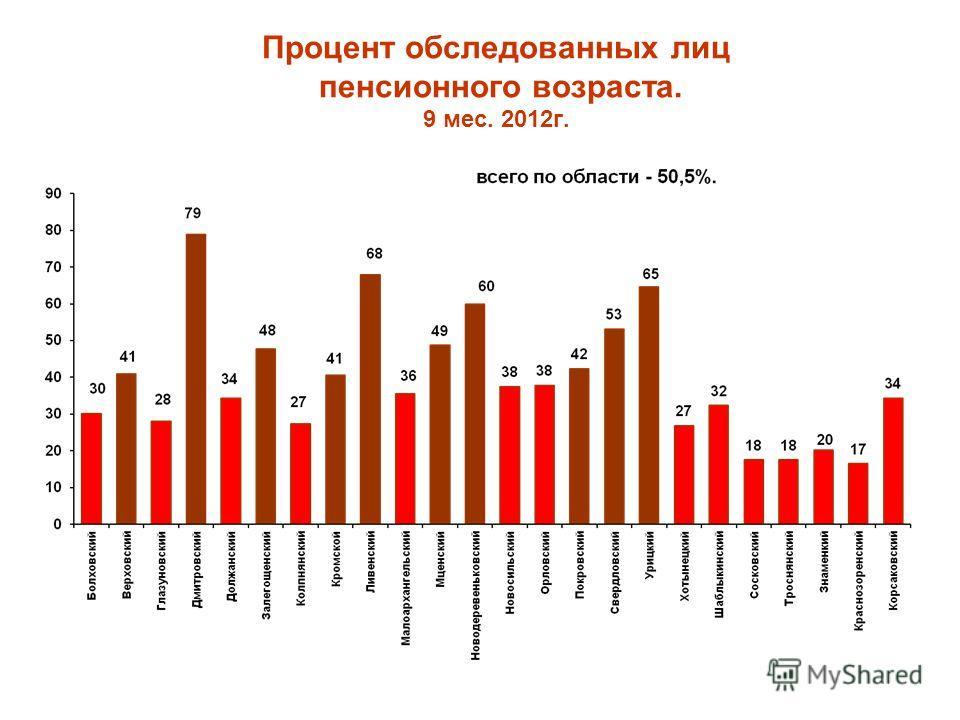 Процент обследованных лиц пенсионного возраста. 9 мес. 2012г.