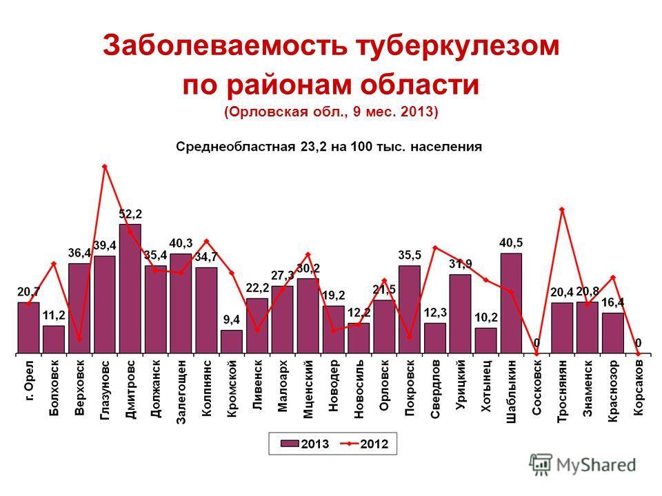 Заболеваемость туберкулезом по районам области (Орловская обл., 9 мес. 2013)
