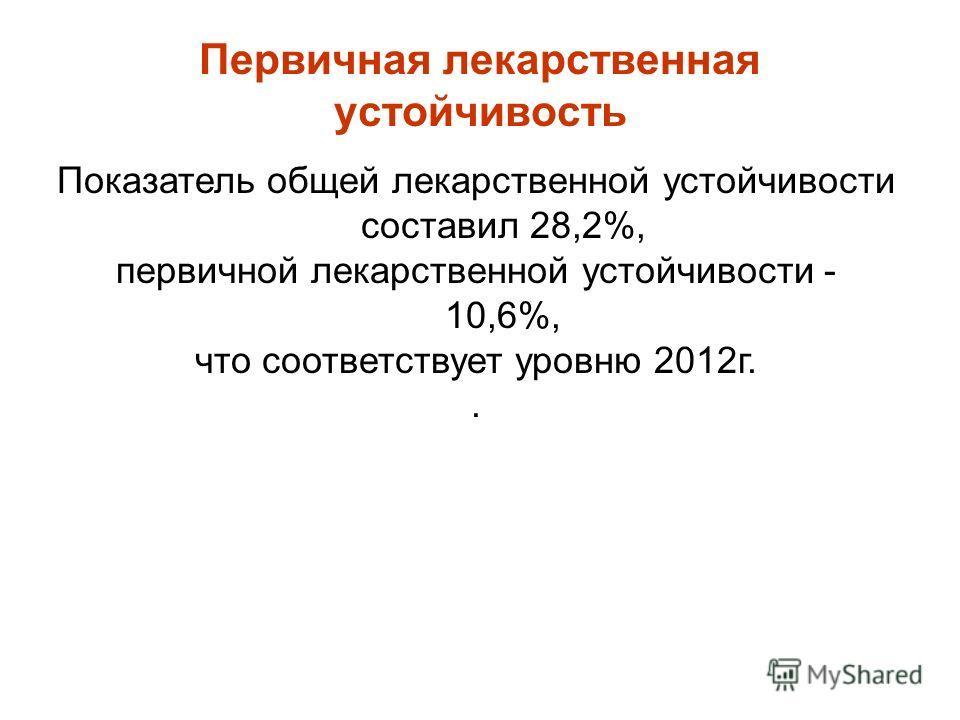 Показатель общей лекарственной устойчивости составил 28,2%, первичной лекарственной устойчивости - 10,6%, что соответствует уровню 2012г.. Первичная лекарственная устойчивость