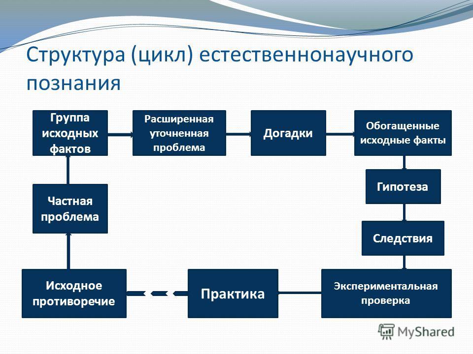 Структура (цикл) естественнонаучного познания Группа исходных фактов Расширенная уточненная проблема Догадки Обогащенные исходные факты Гипотеза Следствия Экспериментальная проверка Частная проблема Исходное противоречие Практика