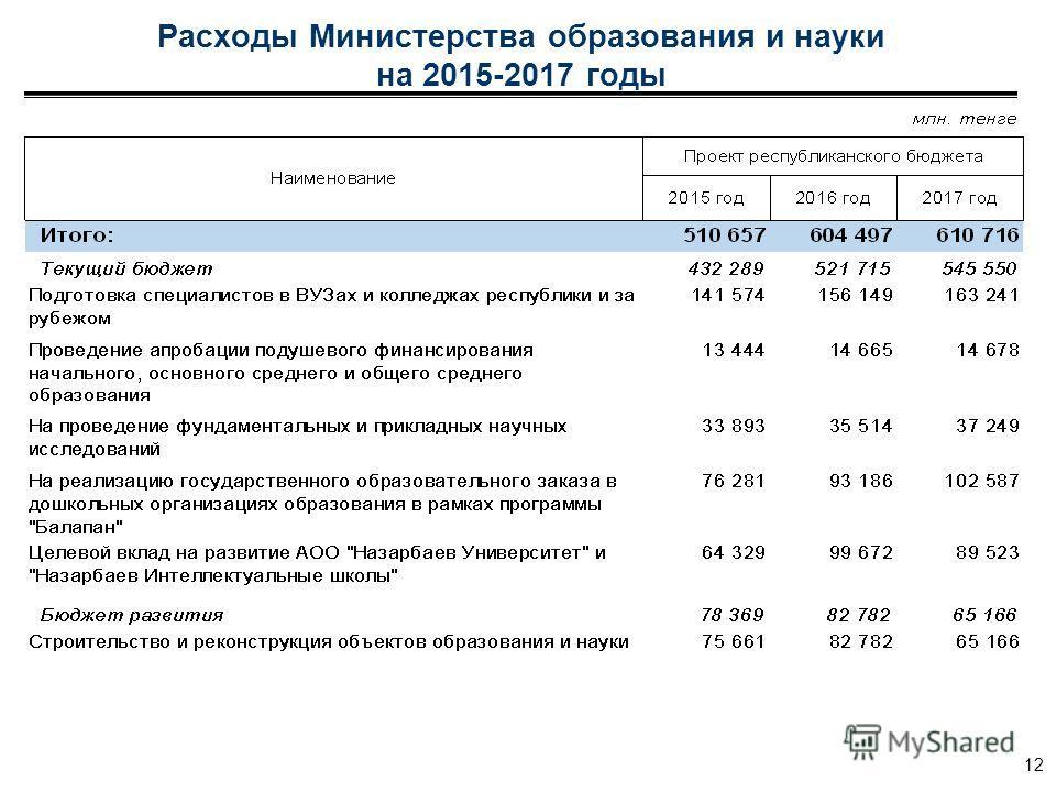 Расходы Министерства образования и науки на 2015-2017 годы 12