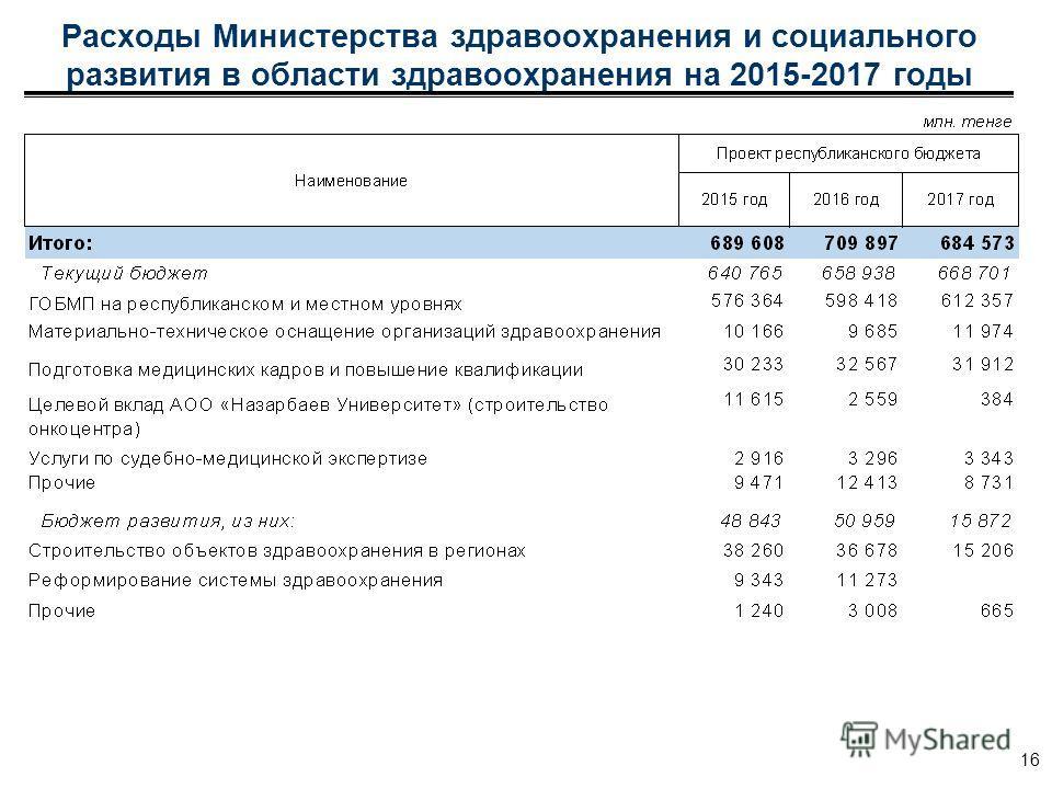 Расходы Министерства здравоохранения и социального развития в области здравоохранения на 2015-2017 годы 16