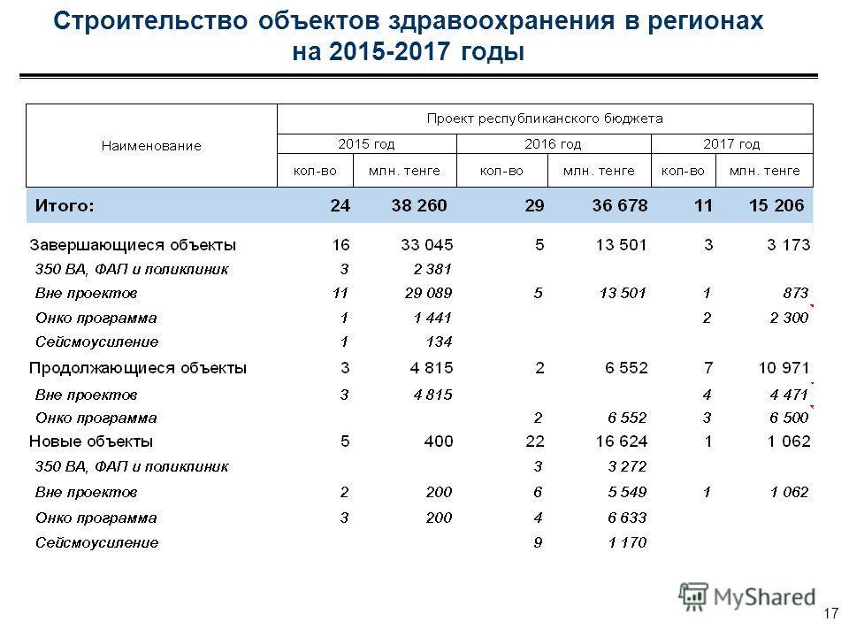 Строительство объектов здравоохранения в регионах на 2015-2017 годы 17