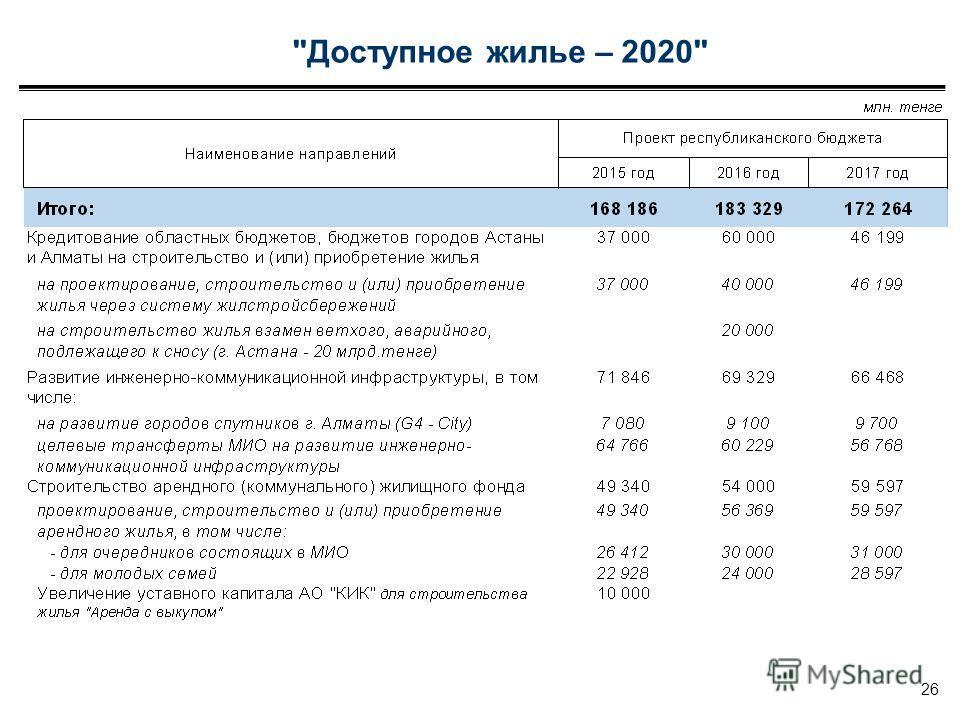 Доступное жилье – 2020 26