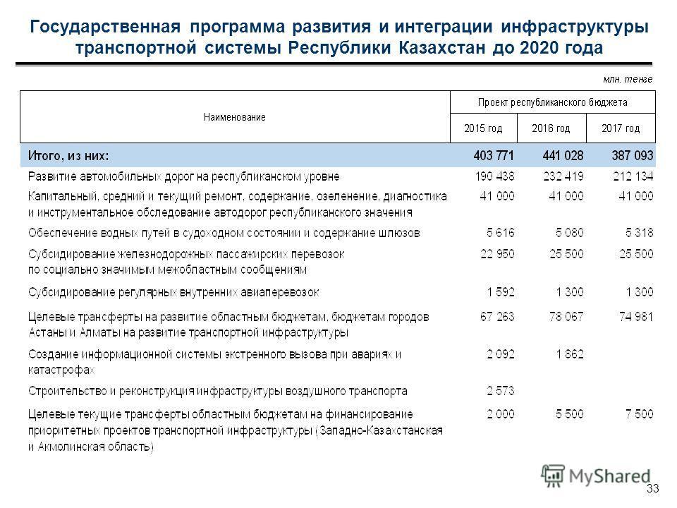 Государственная программа развития и интеграции инфраструктуры транспортной системы Республики Казахстан до 2020 года 33
