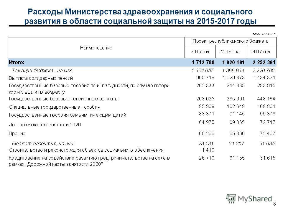 Расходы Министерства здравоохранения и социального развития в области социальной защиты на 2015-2017 годы 8