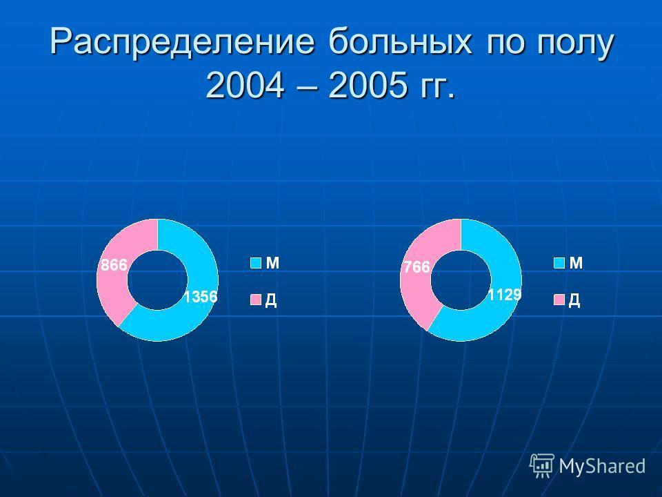 Распределение больных по полу 2004 – 2005 гг.