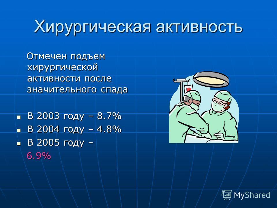 Хирургическая активность Отмечен подъем хирургической активности после значительного спада Отмечен подъем хирургической активности после значительного спада В 2003 году – 8.7% В 2003 году – 8.7% В 2004 году – 4.8% В 2004 году – 4.8% В 2005 году – В 2