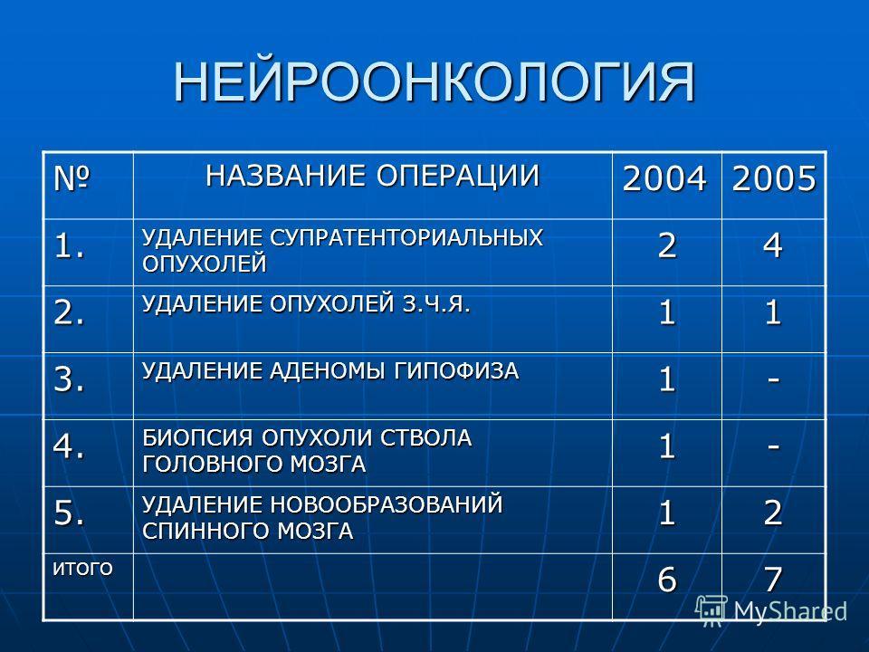 НЕЙРООНКОЛОГИЯ НАЗВАНИЕ ОПЕРАЦИИ 20042005 1. УДАЛЕНИЕ СУПРАТЕНТОРИАЛЬНЫХ ОПУХОЛЕЙ 24 2. УДАЛЕНИЕ ОПУХОЛЕЙ З.Ч.Я. 11 3. УДАЛЕНИЕ АДЕНОМЫ ГИПОФИЗА 1- 4. БИОПСИЯ ОПУХОЛИ СТВОЛА ГОЛОВНОГО МОЗГА 1- 5. УДАЛЕНИЕ НОВООБРАЗОВАНИЙ СПИННОГО МОЗГА 12 ИТОГО67