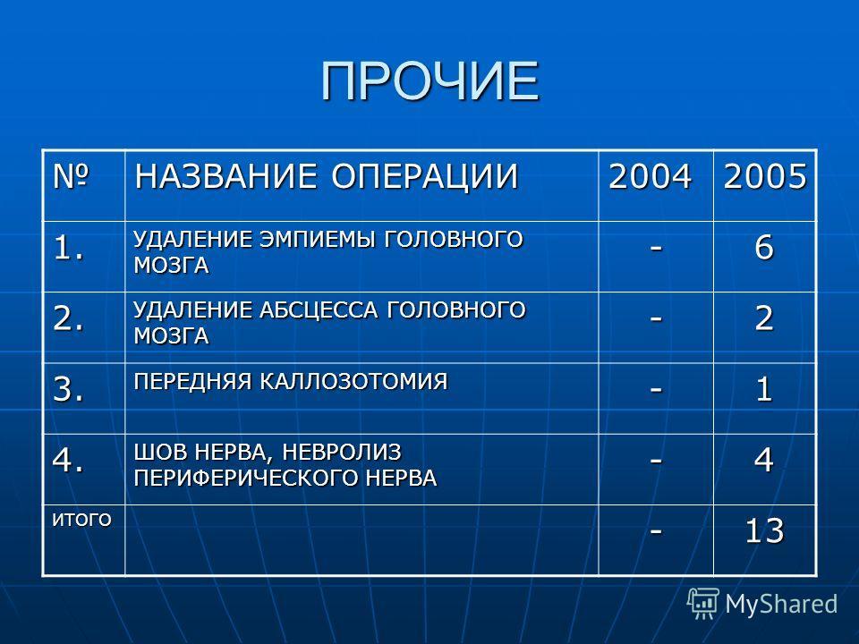 ПРОЧИЕ НАЗВАНИЕ ОПЕРАЦИИ 20042005 1. УДАЛЕНИЕ ЭМПИЕМЫ ГОЛОВНОГО МОЗГА -6 2. УДАЛЕНИЕ АБСЦЕССА ГОЛОВНОГО МОЗГА -2 3. ПЕРЕДНЯЯ КАЛЛОЗОТОМИЯ -1 4. ШОВ НЕРВА, НЕВРОЛИЗ ПЕРИФЕРИЧЕСКОГО НЕРВА -4 ИТОГО-13