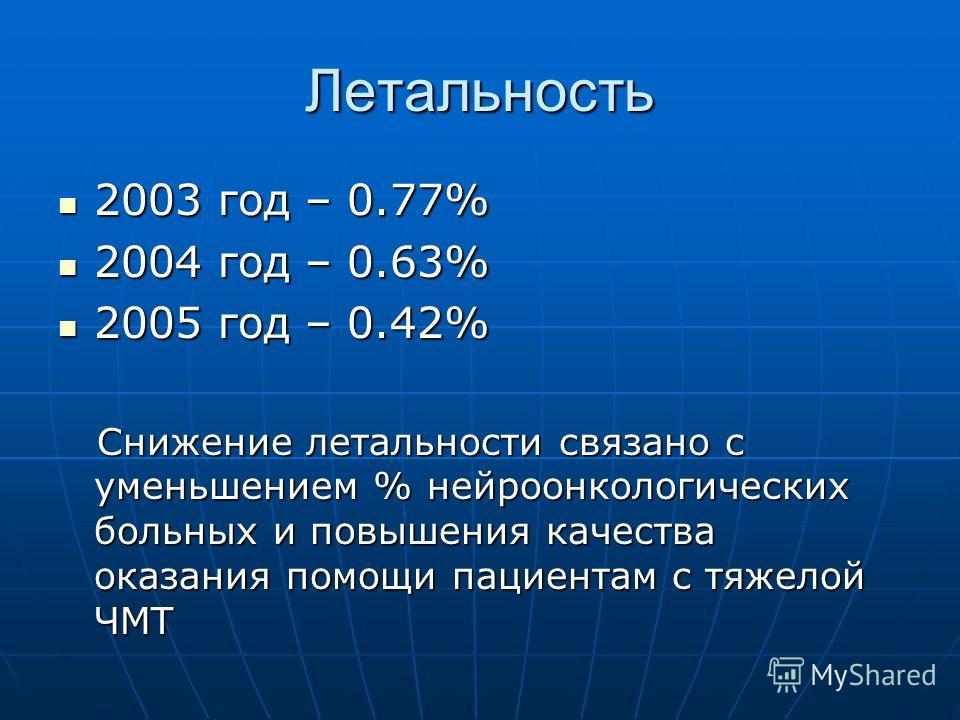 Летальность 2003 год – 0.77% 2003 год – 0.77% 2004 год – 0.63% 2004 год – 0.63% 2005 год – 0.42% 2005 год – 0.42% Снижение летальности связано с уменьшением % нейроонкологических больных и повышения качества оказания помощи пациентам с тяжелой ЧМТ Сн