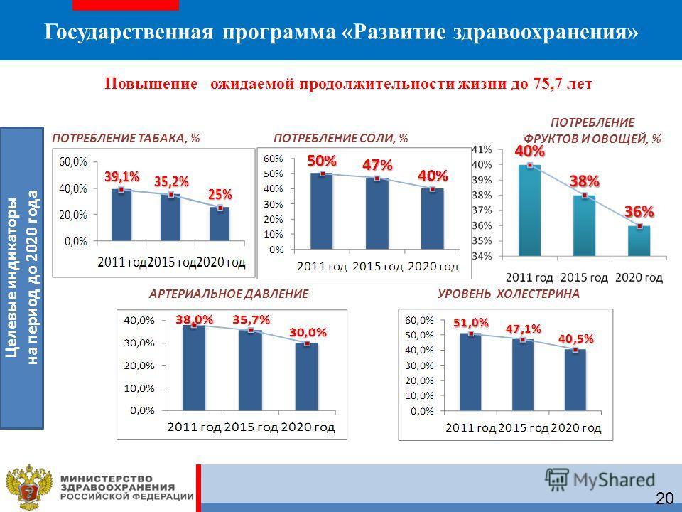 Государственная программа «Развитие здравоохранения» ПОТРЕБЛЕНИЕ ТАБАКА, %ПОТРЕБЛЕНИЕ СОЛИ, % ПОТРЕБЛЕНИЕ ФРУКТОВ И ОВОЩЕЙ, % АРТЕРИАЛЬНОЕ ДАВЛЕНИЕУРОВЕНЬ ХОЛЕСТЕРИНА Целевые индикаторы на период до 2020 года 20 Повышение ожидаемой продолжительности