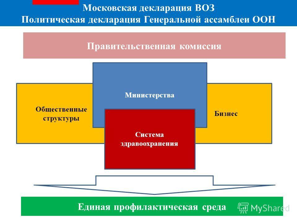 Общественные структуры Бизнес Московская декларация ВОЗ Политическая декларация Генеральной ассамблеи ООН Министерства Правительственная комиссия Единая профилактическая среда Система здравоохранения