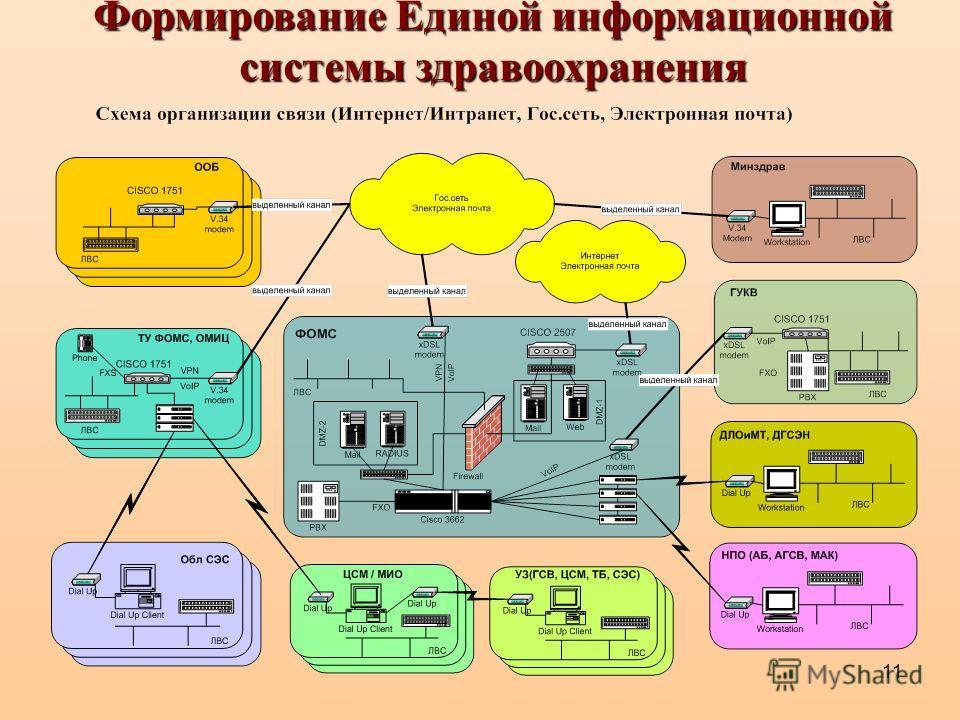 11 Формирование Единой информационной системы здравоохранения