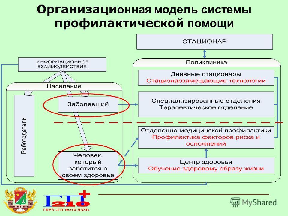 Организаци онная модель системы профилактической помощи