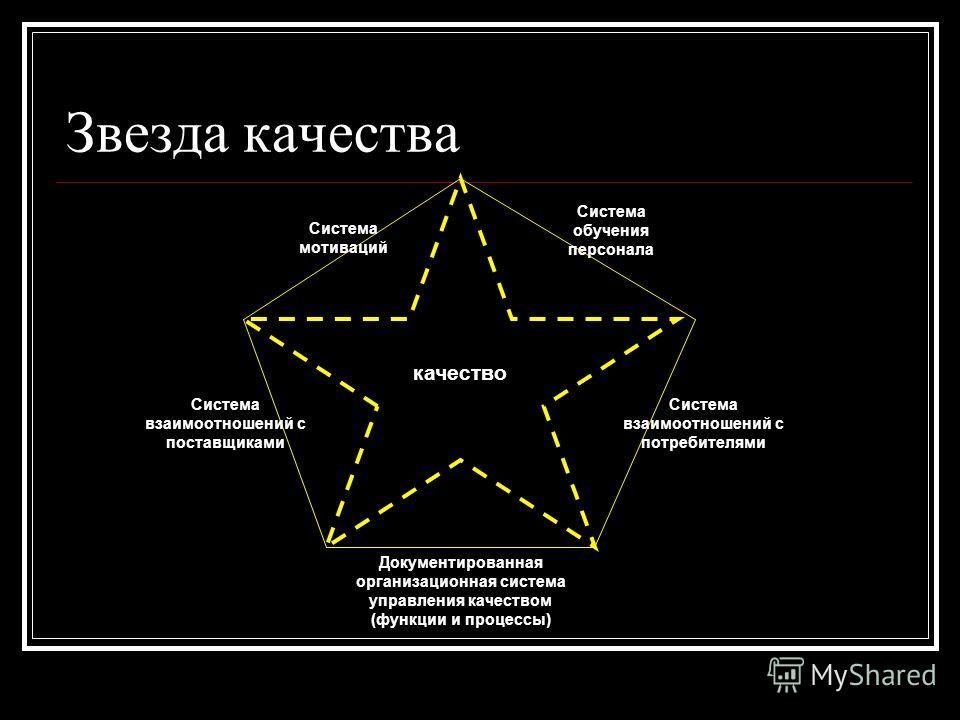 Звезда качества Система мотиваций Система обучения персонала Система взаимоотношений с поставщиками Документированная организационная система управления качеством (функции и процессы) Система взаимоотношений с потребителями качество