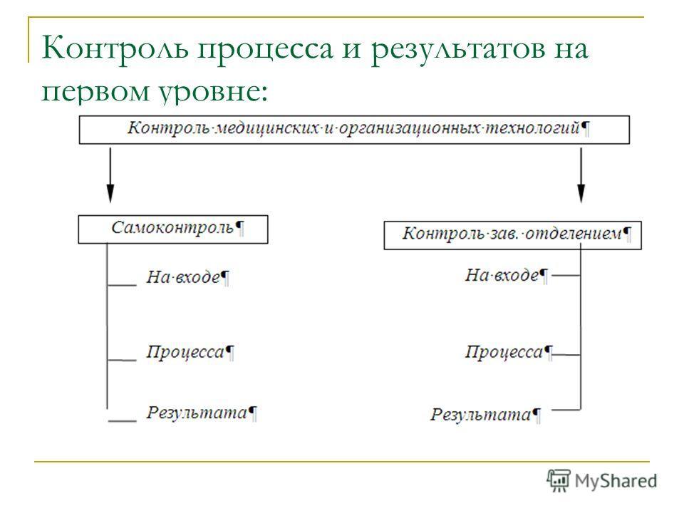 Контроль процесса и результатов на первом уровне: