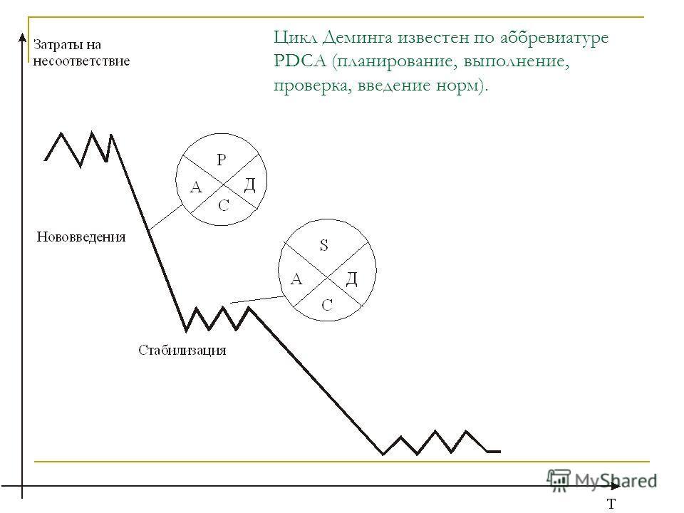 Цикл Деминга известен по аббревиатуре РDСА (планирование, выполнение, проверка, введение норм).