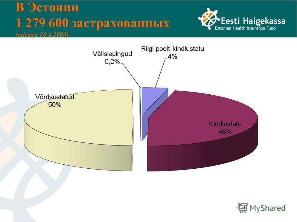 В Эстонии 1 279 600 застрахованных (seisuga 30.6.2009)