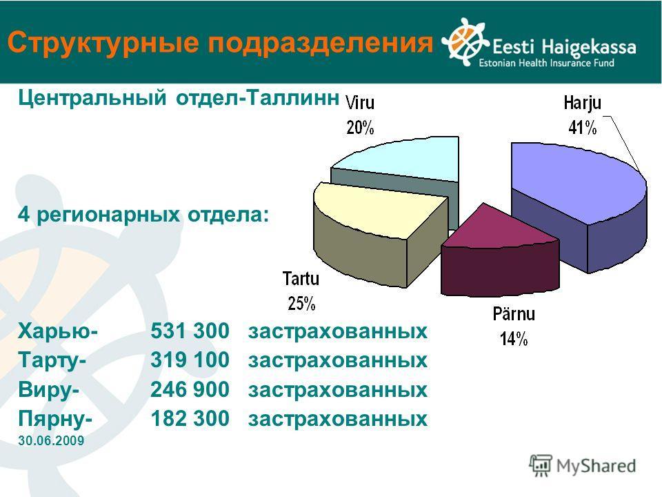 Структурные подразделения Центральный отдел-Таллинн 4 регионарных отдела: Харью-531 300 застрахованных Тарту- 319 100 застрахованных Виру- 246 900 застрахованных Пярну-182 300 застрахованных 30.06.2009