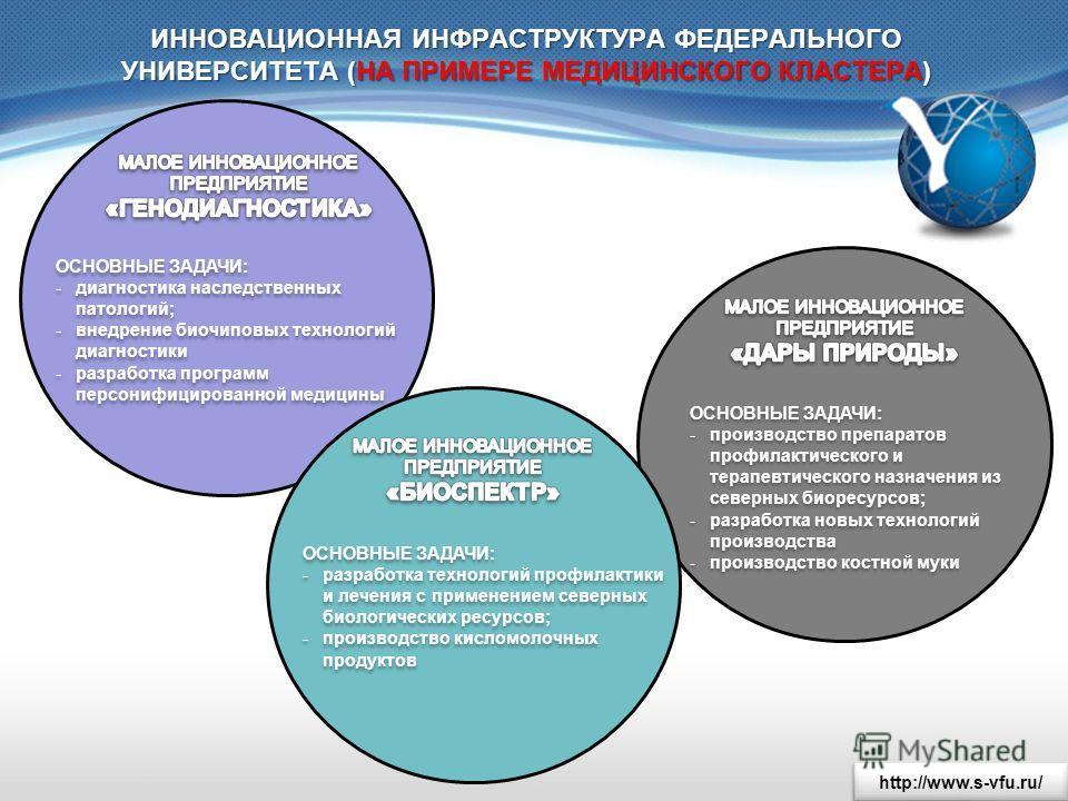 http://www.s-vfu.ru/ ИННОВАЦИОННАЯ ИНФРАСТРУКТУРА ФЕДЕРАЛЬНОГО УНИВЕРСИТЕТА (НА ПРИМЕРЕ МЕДИЦИНСКОГО КЛАСТЕРА) ОСНОВНЫЕ ЗАДАЧИ: -разработка технологий профилактики и лечения с применением северных биологических ресурсов; -производство кисломолочных п