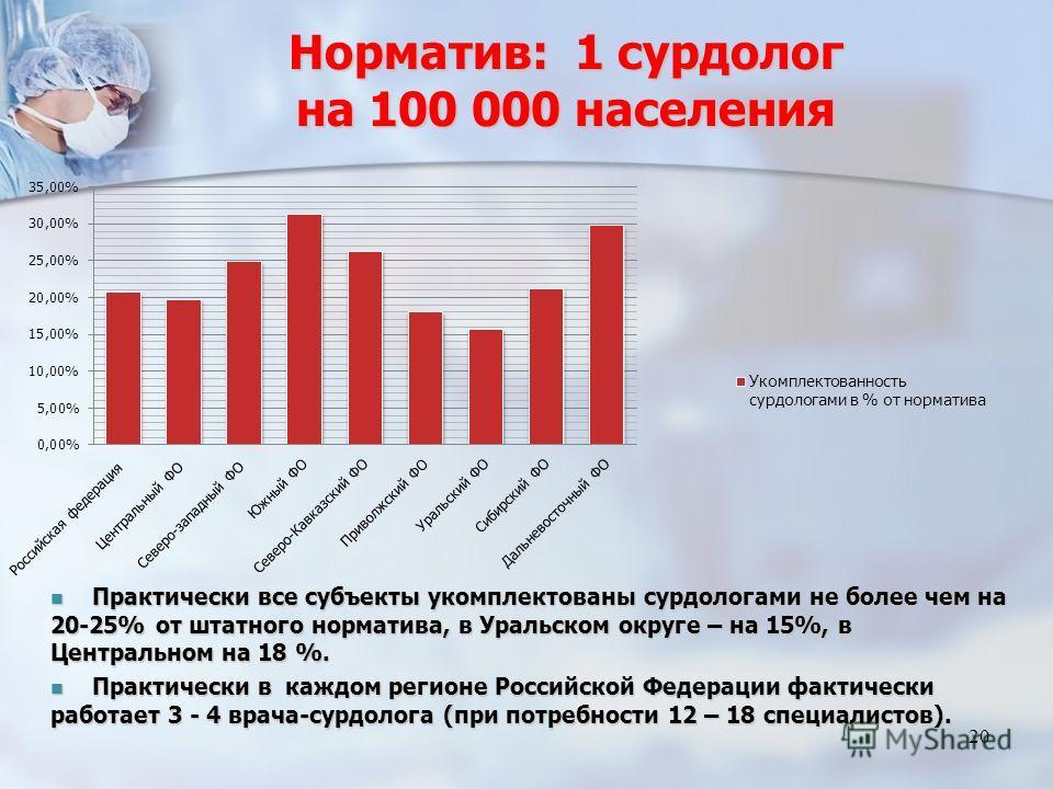 Норматив: 1 сурдолог на 100 000 населения 20 Практически все субъекты укомплектованы сурдологами не более чем на 20-25% от штатного норматива, в Уральском округе – на 15%, в Центральном на 18 %. Практически все субъекты укомплектованы сурдологами не