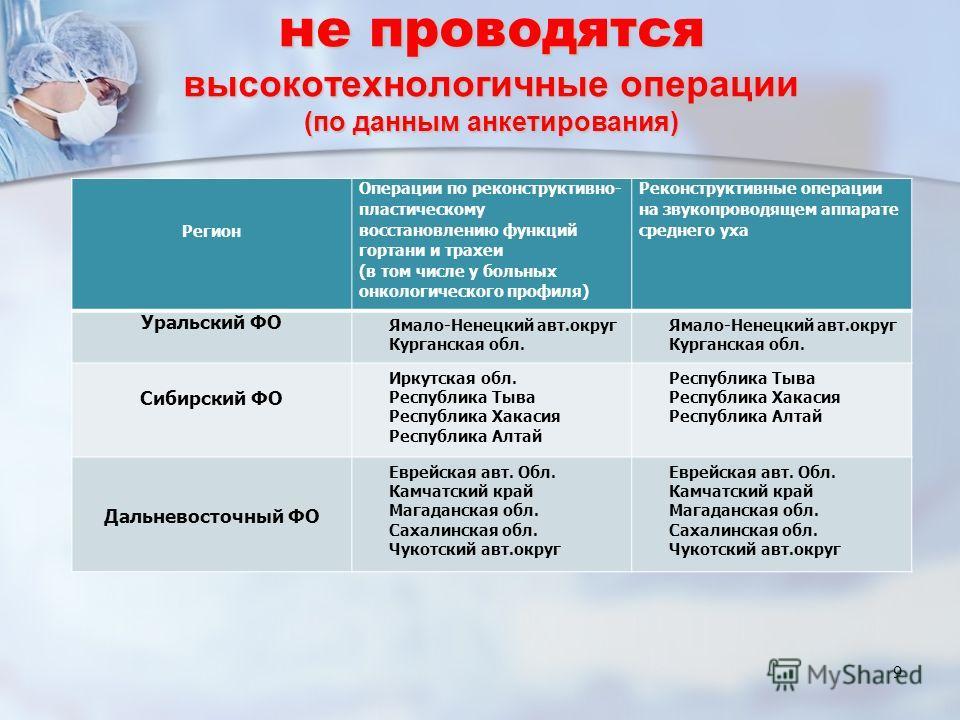 9 Регион Операции по реконструктивно- пластическому восстановлению функций гортани и трахеи (в том числе у больных онкологического профиля) Реконструктивные операции на звукопроводящем аппарате среднего уха Уральский ФО Ямало-Ненецкий авт.округ Курга