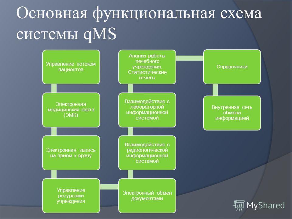 Основная функциональная схема системы qMS Управление потоком пациентов Электронная медицинская карта (ЭМК) Электронная запись на прием к врачу Управление ресурсами учреждения Электронный обмен документами Взаимодействие с радиологической информационн