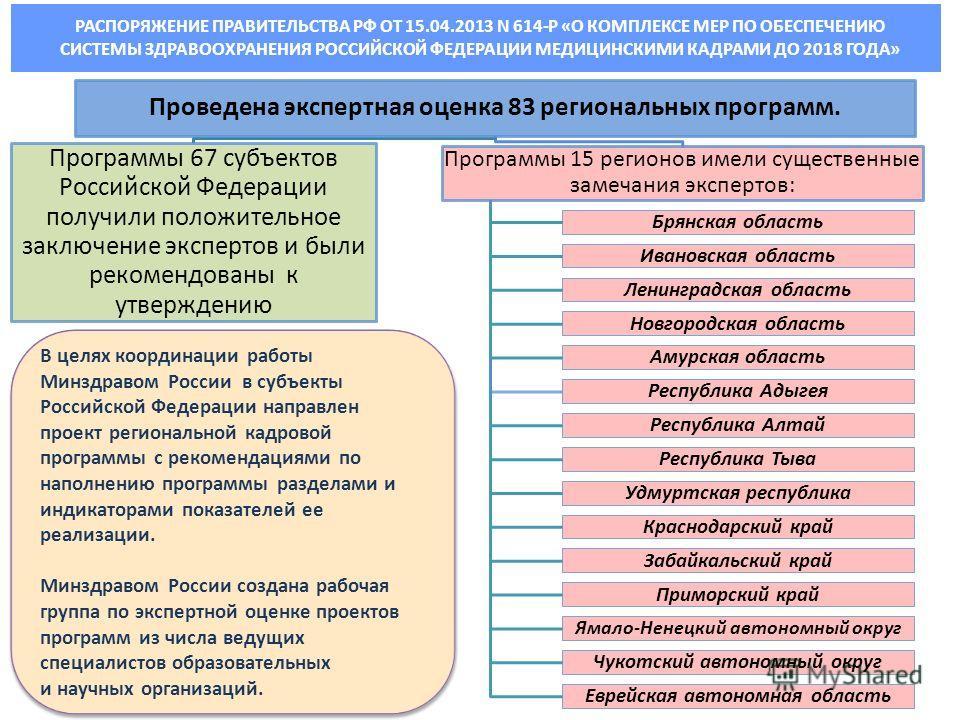 Проведена экспертная оценка 83 региональных программ. Программы 67 субъектов Российской Федерации получили положительное заключение экспертов и были рекомендованы к утверждению Программы 15 регионов имели существенные замечания экспертов: Брянская об