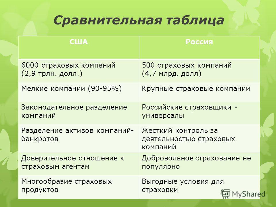 Сравнительная таблица СШАРоссия 6000 страховых компаний (2,9 трлн. долл.) 500 страховых компаний (4,7 млрд. долл) Мелкие компании (90-95%)Крупные страховые компании Законодательное разделение компаний Российские страховщики - универсалы Разделение ак