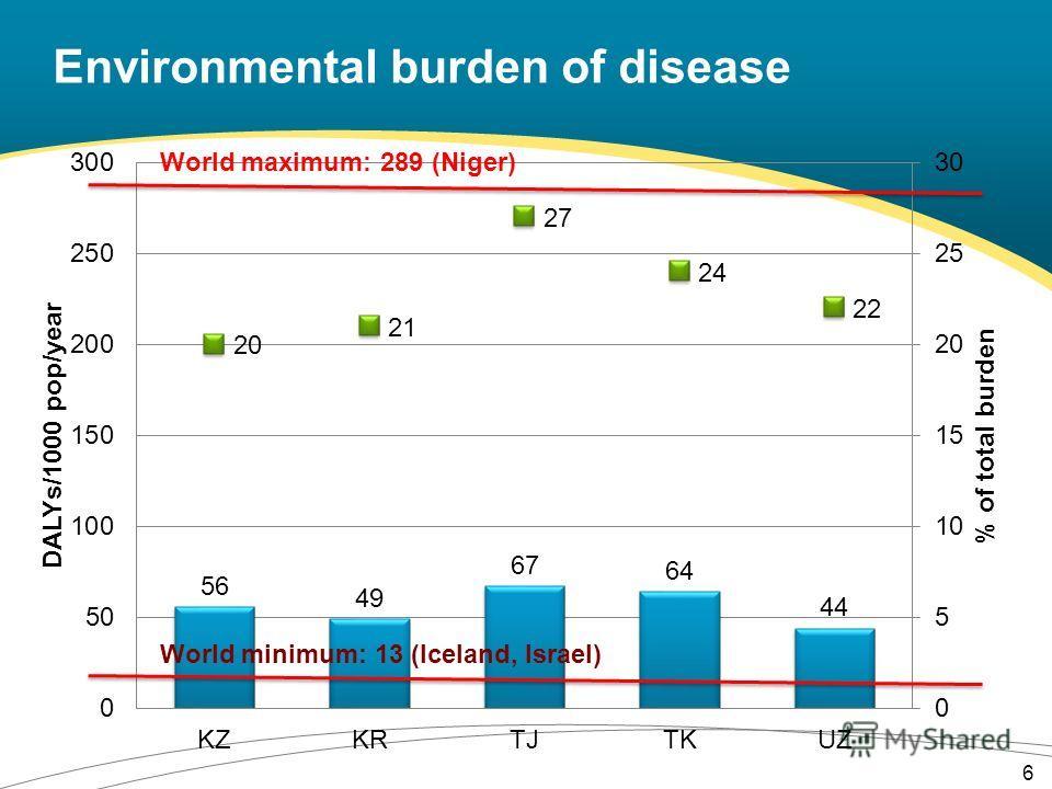 Environmental burden of disease 6 World maximum: 289 (Niger) World minimum: 13 (Iceland, Israel)