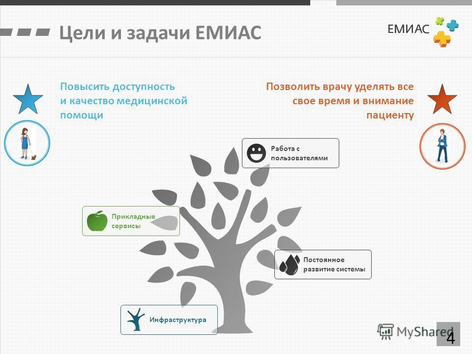4 Цели и задачи ЕМИАС Повысить доступность и качество медицинской помощи Позволить врачу уделять все свое время и внимание пациенту Инфраструктура Прикладные сервисы Постоянное развитие системы Работа с пользователями