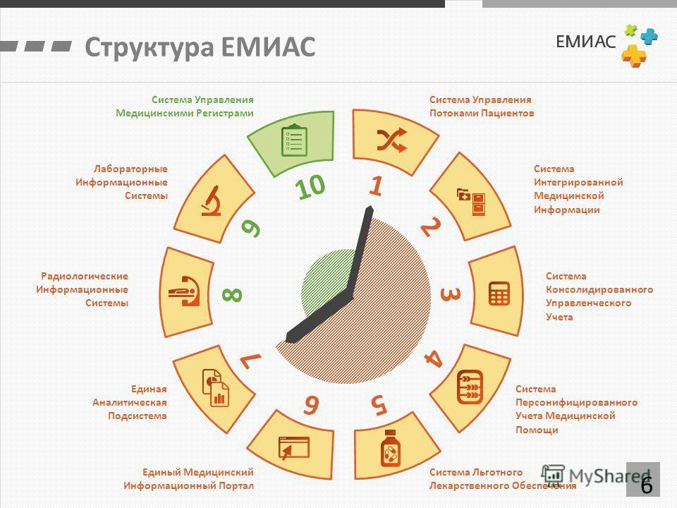 6 Структура ЕМИАС 1 2 3 4 5 6 7 8 9 10 Система Интегрированной Медицинской Информации Система Консолидированного Управленческого Учета Система Персонифицированного Учета Медицинской Помощи Система Льготного Лекарственного Обеспечения Единый Медицинск