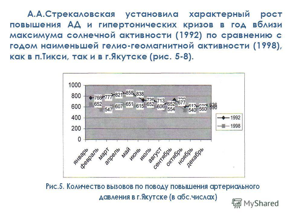 А.А.Стрекаловская установила характерный рост повышения АД и гипертонических кризов в год вблизи максимума солнечной активности (1992) по сравнению с годом наименьшей гелио-геомагнитной активности (1998), как в п.Тикси, так и в г.Якутске (рис. 5-8).