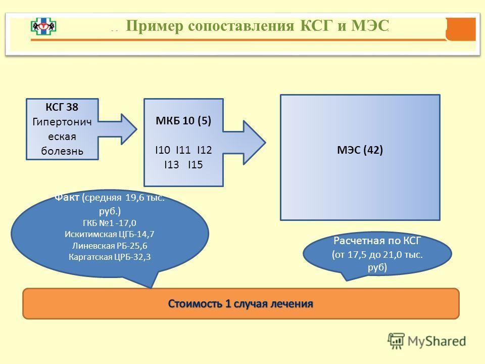 Пример сопоставления КСГ и МЭС КСГ 38 Гипертонич еская болезнь МЭС (42) МКБ 10 (5) I10 I11 I12 I13 I15 Расчетная по КСГ (от 17,5 до 21,0 тыс. руб) Факт (средняя 19,6 тыс. руб.) ГКБ 1 -17,0 Искитимская ЦГБ-14,7 Линевская РБ-25,6 Каргатская ЦРБ-32,3