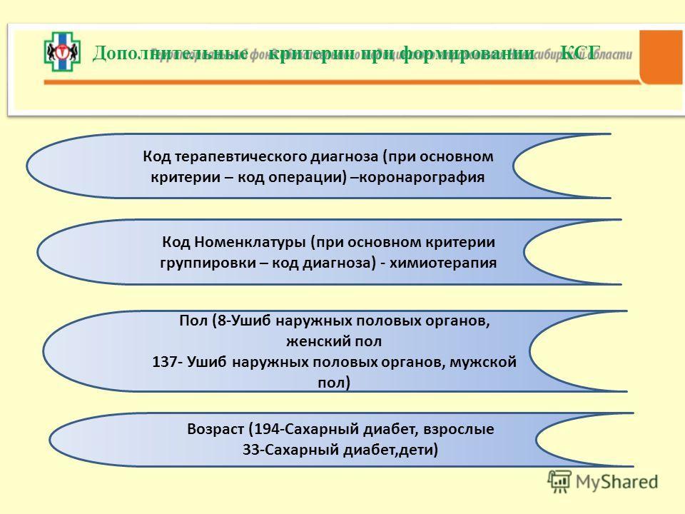 Дополнительные критерии при формировании КСГ Код терапевтического диагноза (при основном критерии – код операции) –коронарография Код Номенклатуры (при основном критерии группировки – код диагноза) - химиотерапия Пол (8-Ушиб наружных половых органов,