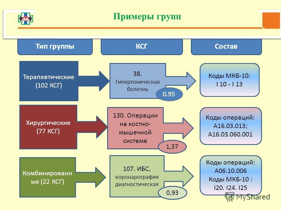 Примеры групп Тип группы КСГСостав Терапевтические (102 КСГ) Хирургические (77 КСГ) Комбинированн ые (22 КСГ) 38. Гипертоническая болезнь 130. Операции на костно- мышечной системе 107. ИБС, коронарография диагностическая Коды МКБ-10: I 10 - I 13 Коды
