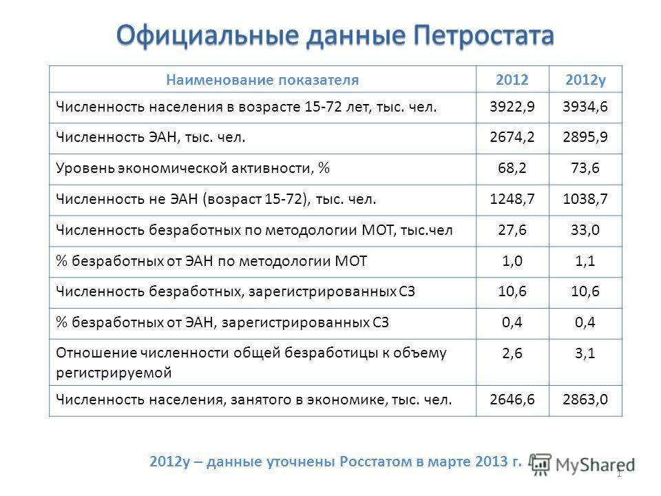 Наименование показателя 20122012 у Численность населения в возрасте 15-72 лет, тыс. чел.3922,93934,6 Численность ЭАН, тыс. чел.2674,22895,9 Уровень экономической активности, %68,273,6 Численность не ЭАН (возраст 15-72), тыс. чел.1248,71038,7 Численно