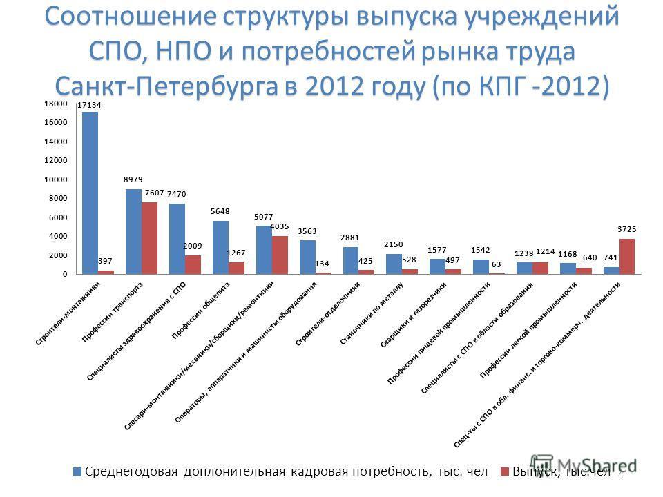 Соотношение структуры выпуска учреждений СПО, НПО и потребностей рынка труда Санкт-Петербурга в 2012 году (по КПГ -2012) 4