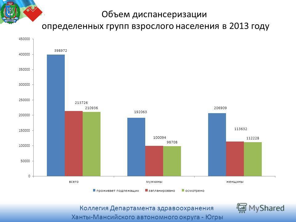 Коллегия Департамента здравоохранения Ханты-Мансийского автономного округа - Югры Коллегия Департамента здравоохранения Ханты-Мансийского автономного округа - Югры Объем диспансеризации определенных групп взрослого населения в 2013 году