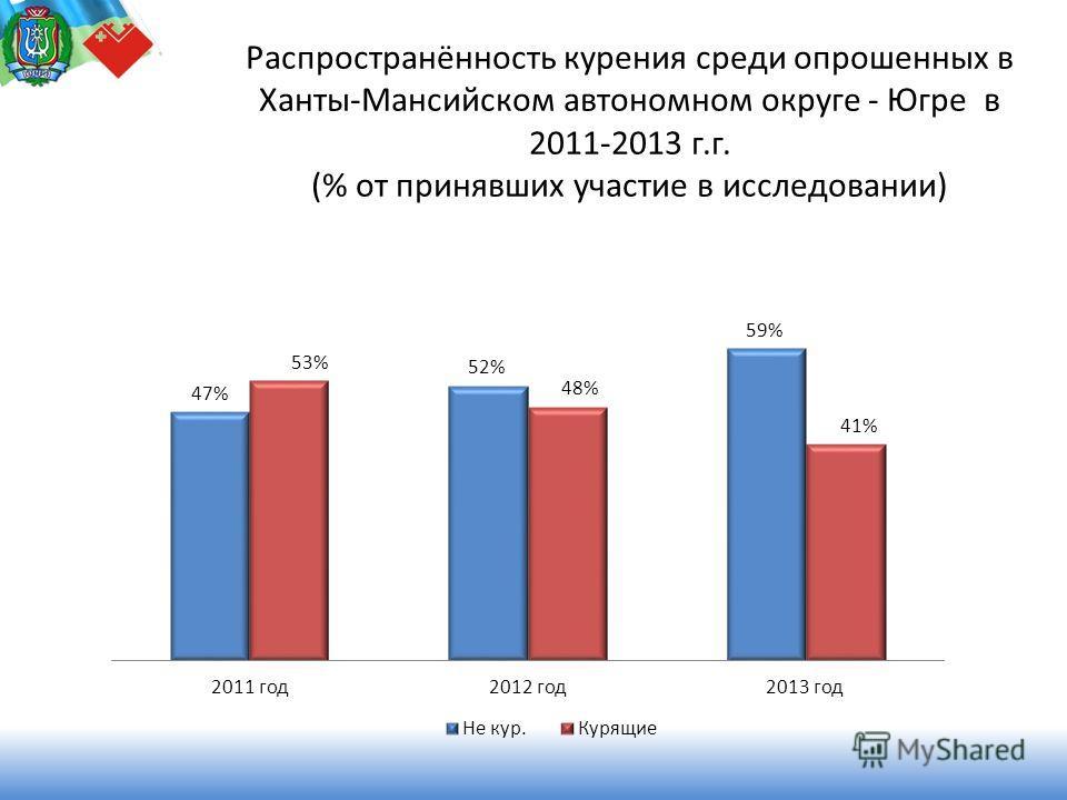 Коллегия Департамента здравоохранения Ханты-Мансийского автономного округа - Югры Распространённость курения среди опрошенных в Ханты-Мансийском автономном округе - Югре в 2011-2013 г.г. (% от принявших участие в исследовании)