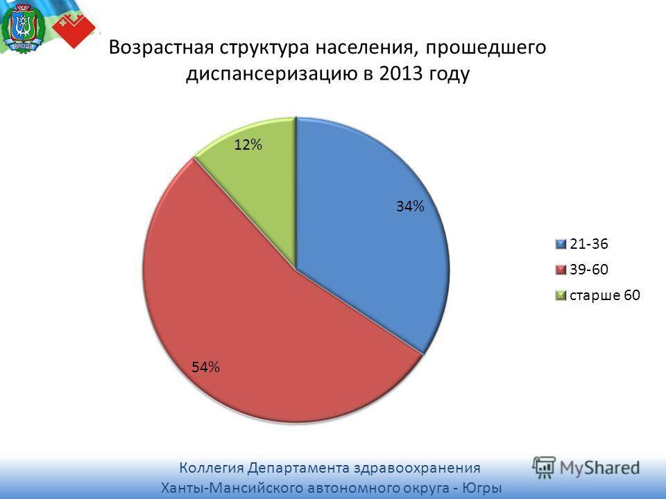 Коллегия Департамента здравоохранения Ханты-Мансийского автономного округа - Югры Коллегия Департамента здравоохранения Ханты-Мансийского автономного округа - Югры Возрастная структура населения, прошедшего диспансеризацию в 2013 году