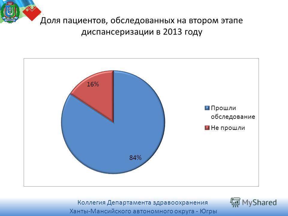Коллегия Департамента здравоохранения Ханты-Мансийского автономного округа - Югры Коллегия Департамента здравоохранения Ханты-Мансийского автономного округа - Югры Доля пациентов, обследованных на втором этапе диспансеризации в 2013 году