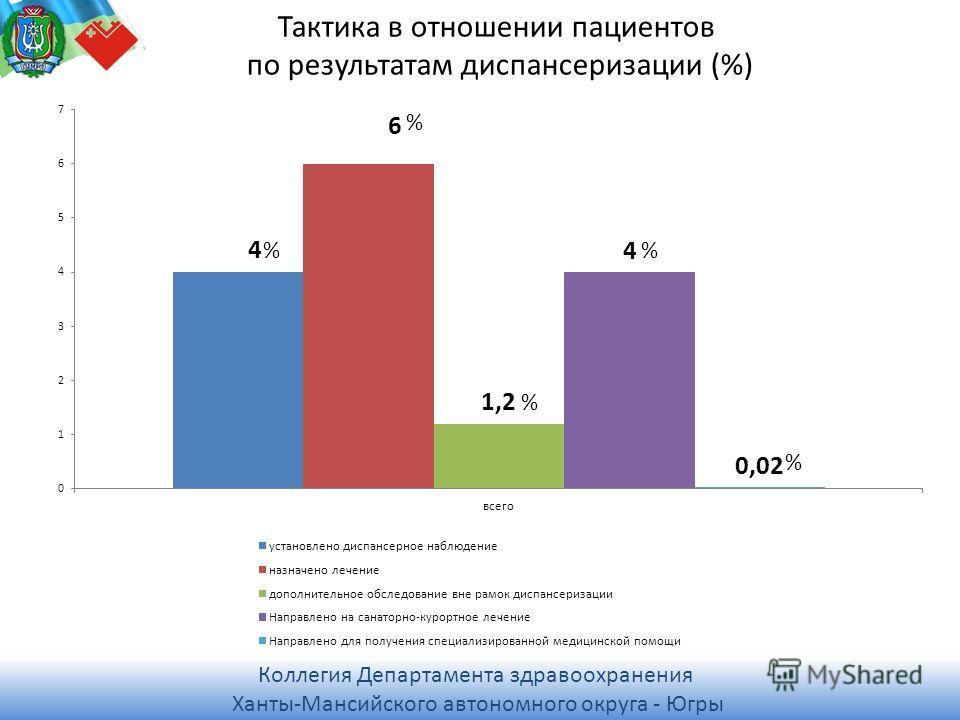 Коллегия Департамента здравоохранения Ханты-Мансийского автономного округа - Югры Коллегия Департамента здравоохранения Ханты-Мансийского автономного округа - Югры Тактика в отношении пациентов по результатам диспансеризации (%) % % % % %