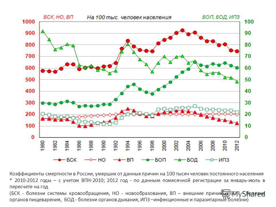 Коэффициенты смертности в России, умерших от данных причин на 100 тысяч человек постоянного населения * 2010-2012 годы – с учетом ВПН-2010; 2012 год - по данным помесячной регистрации за январь-июль в пересчете на год (БСК - болезни системы кровообра