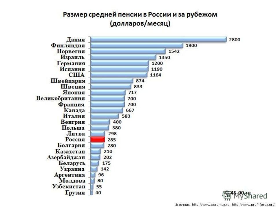 Источник: http://www.euromag.ru, http://www.profi-forex.org)