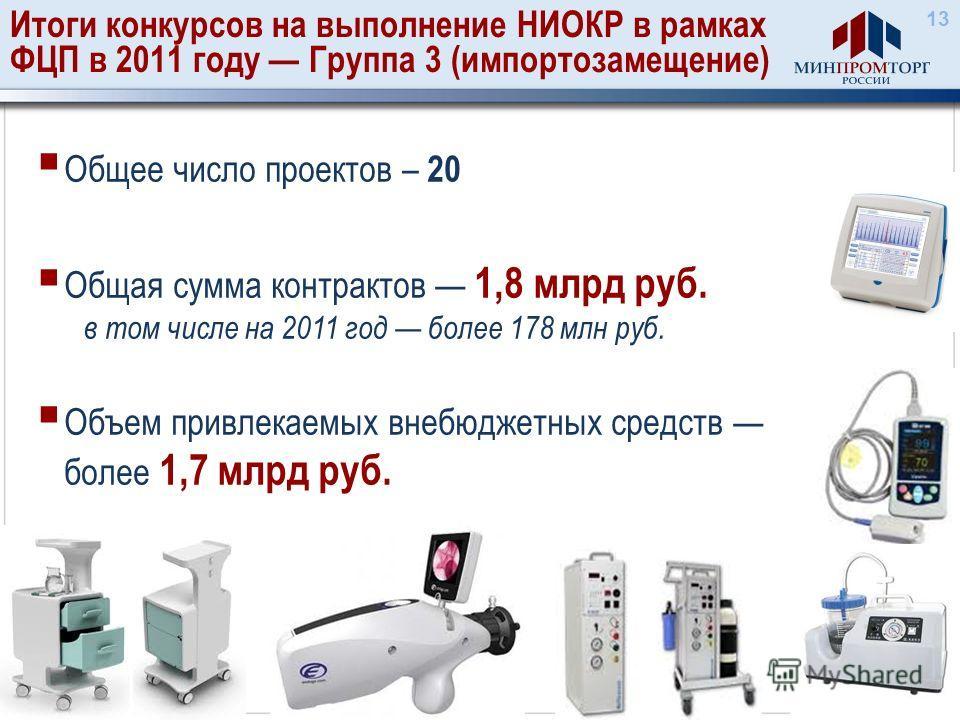 Итоги конкурсов на выполнение НИОКР в рамках ФЦП в 2011 году Группа 3 (импортозамещение) 13 Общее число проектов – 20 Общая сумма контрактов 1,8 млрд руб. в том числе на 2011 год более 178 млн руб. Объем привлекаемых внебюджетных средств более 1,7 мл